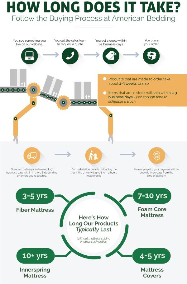 ABM-Buying-Process