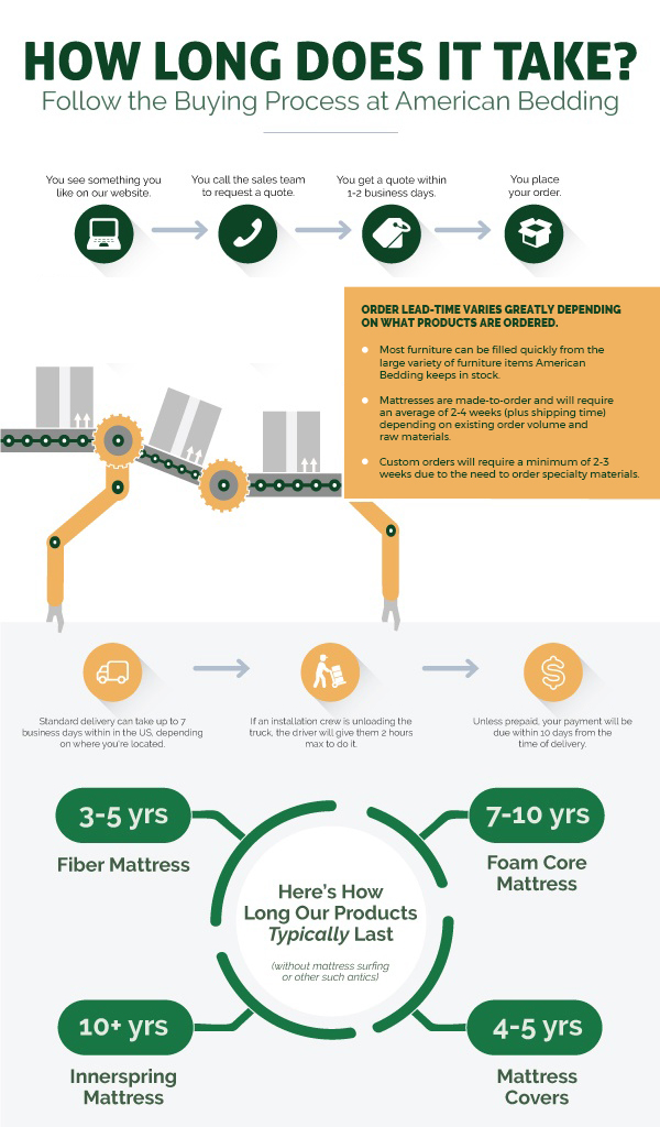 Infographic explaining the process of buying from American Bedding Manufacturers.