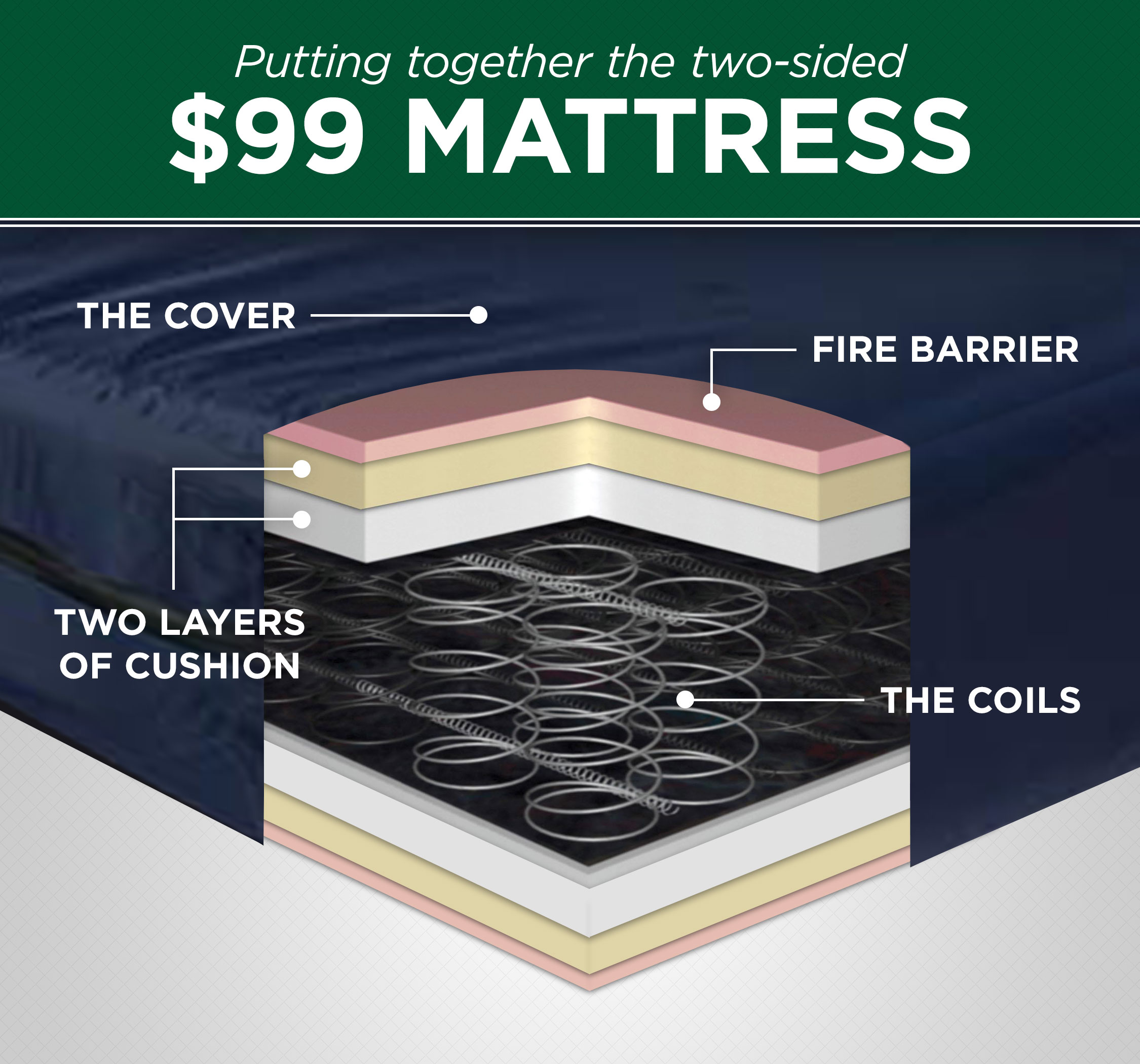 $99mattress-inside-diagram[v3]